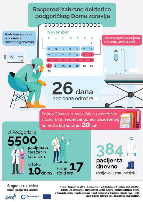 Rad izabranih doktora u COVID ambulantama