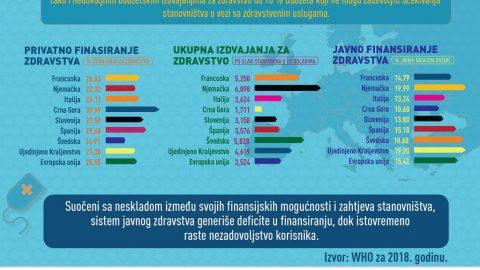 FINANSIRANJE ZDRAVSTVENIH POTREBA STANOVNIŠTVA U CRNOJ GORI 🇲🇪 ✅Visok udio privatnog finansiranja zdravstvenih potreba stanovništva u Crnoj Gori uslovljen je kako niskom realnom potrošnjom po stanovniku, tako i nedovoljnom javnom potrošnjom od svega 10% Budžeta, koji ne mogu zadovoljiti očekivanja stanovništva u vezi sa zdravstvenom zaštitom. Evropska unija u Crnoj Gori Centar Za Razvoj NVO