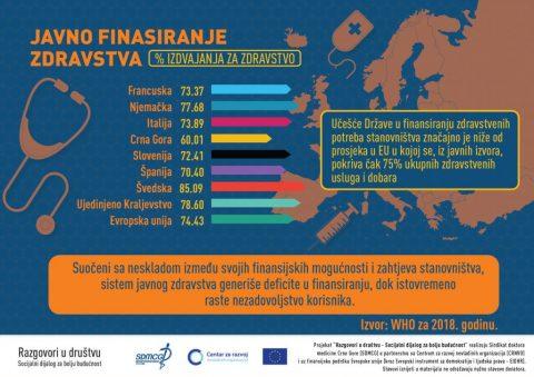 FINANSIRANJE ZDRAVSTVENIH POTREBA STANOVNIŠTVA U CRNOJ GORI 🇲🇪🇲🇪🇲🇪 ✅ Učešće države Crne Gore u finansiranju zdravstvenih potreba stanovništva značajno je niže od prosjeka u EU. ✅ Suočeni sa neskladom između svojih finansijskih mogućnosti i zahtjeva stanovništva sistem javnog zdravstva generiše deficite u finansiranju, dok istovremeno raste nezadovoljstvo korisnika. Evropska unija u Crnoj Gori Centar Za Razvoj NVO
