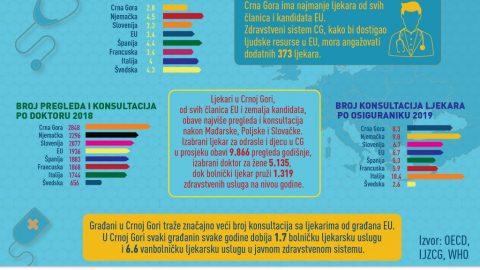 KOLIKO CRNOGORSKI LJEKAR ZAISTA RADI? ✅Ljekari u Crnoj Gori, od svih članica EU i zemalja kandidata, obave najviše pregleda i konsultacija (2.848) nakon Mađarske, Poljske i Slovačke. ✅Izabrani doktor za odrasle i djecu u CG u prosjeku obavi 9.866 pregleda godišnje. ✅Bolnički ljekar u toku godine u prosjeku pruži 1.319 zdravstvenih usluga. ✅Građani u Crnoj Gori traže značajno veći broj zdravstvenih konsultacija (8.3) u odnosu na građane EU (6.7). ✅U prosjeku svaki osiguranik u toku godine u javnom zdravstvenom sistemu dobije 1.7 bolničku ljekarsku uslugu i 6.6 vanbolničkih ljekarskih usluga. Evropska unija u Crnoj Gori Centar Za Razvoj NVO