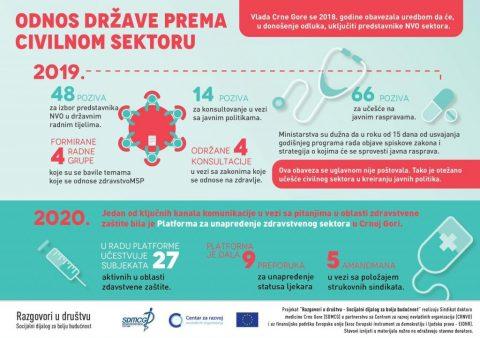🇲🇪ODNOS DRŽAVE PREMA CIVILNOM SEKTORU ✅Vlada Crne Gore se 2018. godine obavezala da će, u donošenju odluka, uključiti predstavnike NVO sektora. ✅Ministarstva su dužna da u roku od 15 dana od usvajanja godišnjeg programa rada i strategija o kojima će se sprovesti javna rasprava. ✅Ova obaveza se uglavnom nije poštovala. Evropska unija u Crnoj Gori Centar Za Razvoj NVO