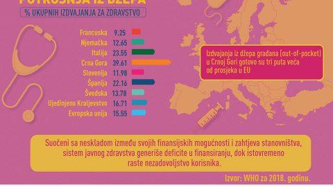 FINANSIRANJE ZDRAVSTVENIH POTREBA STANOVNIŠTVA U CRNOJ GORI 🇲🇪🇲🇪🇲🇪 ✅ Privatna potrošnja (out of pocket) građana gotovo tri puta je veća od prosjeka u EU. ✅ Suočeni sa neskladom između svojih finansijskih mogućnosti i zahtjeva stanovništva sistem javnog zdravstva generiše deficite u finansiranju, dok istovremeno raste nezadovoljstvo korisnika. Evropska unija u Crnoj Gori Centar Za Razvoj NVO