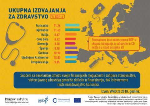 FINANSIRANJE ZDRAVSTVENIH POTREBA STANOVNIŠTVA U CRNOJ GORI 🇲🇪🇲🇪🇲🇪 ✅ Posmatrano kroz odnos prema BDP-u ukupna izdvajanja za zdravstvo u CG nešto su ispod prosjeka EU. ✅ Suočeni sa neskladom između svojih finansijskih mogućnosti i zahtjeva stanovništva sistem javnog zdravstva generiše deficite u finansiranju, dok istovremeno raste nezadovoljstvo korisnika. Evropska unija u Crnoj Gori Centar Za Razvoj NVO