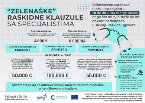 ZELENAŠKE RASKIDNE KLAUZULE U UGOVORIMA O SPECIJALIZACIJI ❗❗❗ ✅ Zdravstvene ustanove u edukaciju specijaliste ulažu 10 puta manje novca 💵 nego što traže da im se nadoknadi u slučaju raskida ugovora 💵💵💵💵💵💵💵💵💵💵. Evropska unija u Crnoj Gori Centar Za Razvoj NVO
